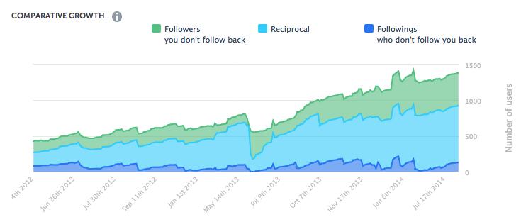 follow_chart